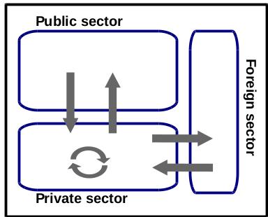 sectors_base