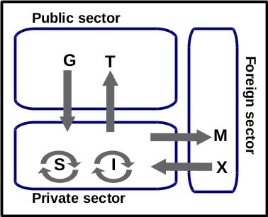 sectors_flow