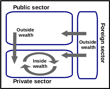 sectors_wealth