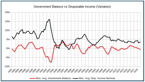 swe-disp-income